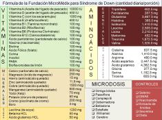 Fórmula de MicroMédix