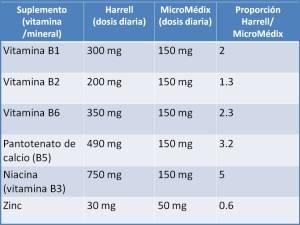 Comparativo Harrell-MicroMédix