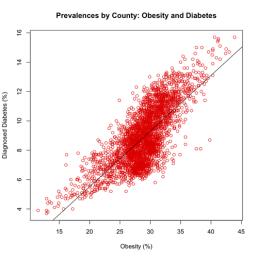 correlación diabtes-obesidad