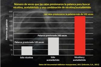 Sinergia acetaldehído-nicotina