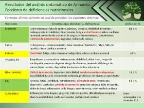 correlacion-suplementos-sintomas-derivados-de-alucinaciones