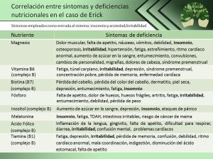 correlaciones-entre-sintomas-y-deficiencias