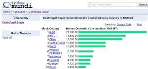 los-10-paises-con-mayor-consumo-de-azucar-mascabado