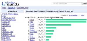los-10-paises-con-mayor-consumo-de-leche