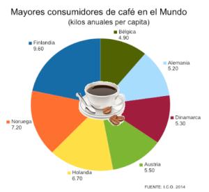 mayores-consumidores-de-cafe-en-el-mundo