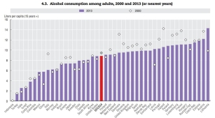 paises-con-mayor-consumo-de-alcohol-per-capita