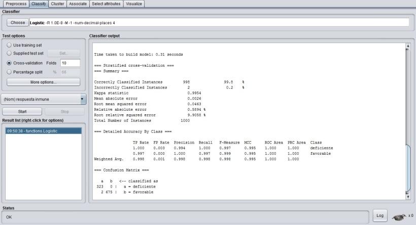 Fenómeno de sobre ajuste en la evaluación de modelos
