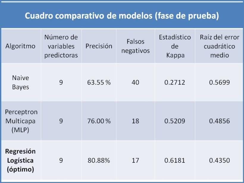Selección del modelo para el pronóstico de la respuesta inmune